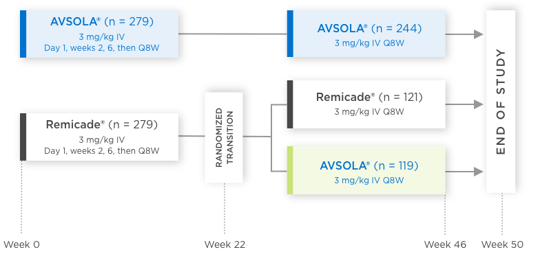 AVSOLA (infliximab-axxq) Comparative Study Design Chart
