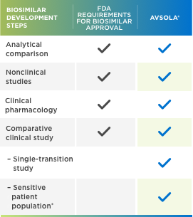 AVSOLA™ (infliximab-axxq) Biosimilar Development Steps for Approval