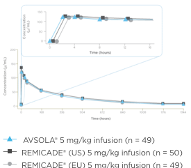 Mean Serum Concentration-Time Profiles for AVSOLA™ (infliximab-axxq) and Remicade Char